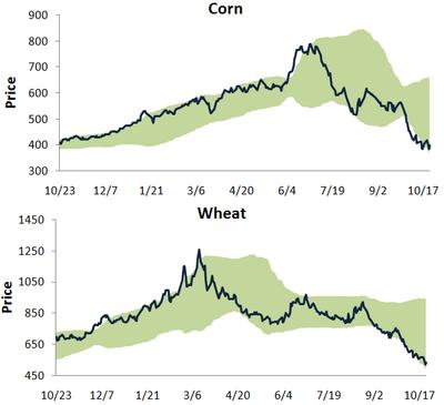 Cornwheat1023