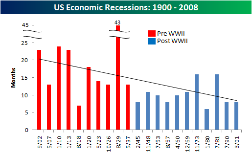 Is the US economy still in a recession?