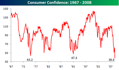 Consumer Confidence1008
