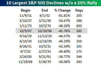 Ten Largest Declines wo a rally
