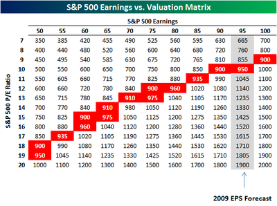 Earnings Valuation Matrix
