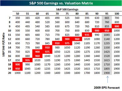 Earnings Valuation Matrix