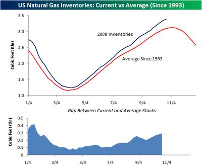 Nat gas 1030