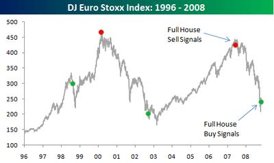 DJ Euro Stoxx Index