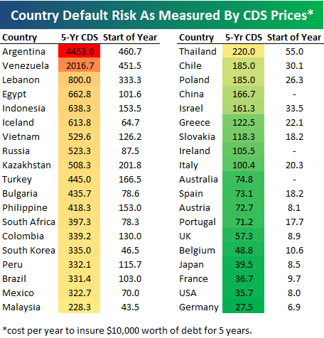 Bespoke Invest: Country Default Risk as measured by CDS Prices