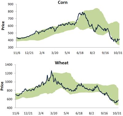 Cornwheat1105