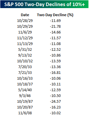 Worst Two Day Declines