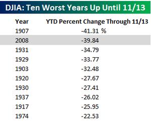 Ten worst years