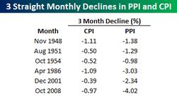 CPI and PPI