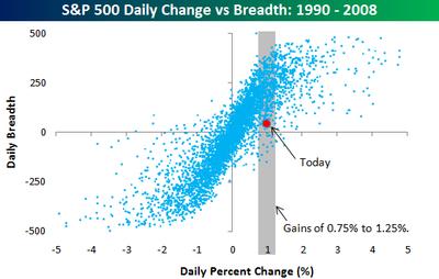 Breadth vs Change 1118