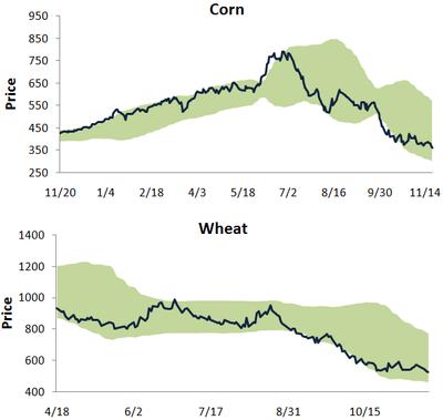 Cornwheat1121