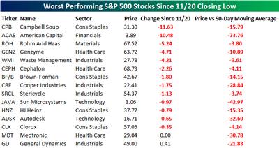 Worst Stocks
