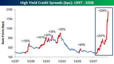 High Yield Spreads 120408