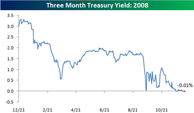 Three Month Yield