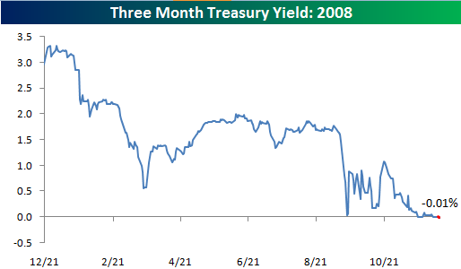 Three Month Yield