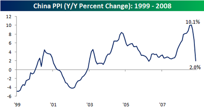Chinese PPI