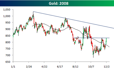 Gold1211