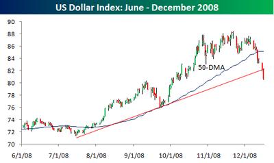 US Dollar 50 Day Average