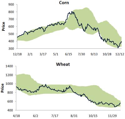 Cornwheat1218