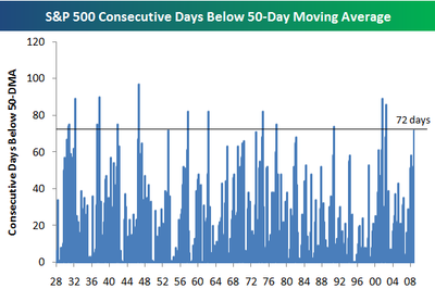 Below50day
