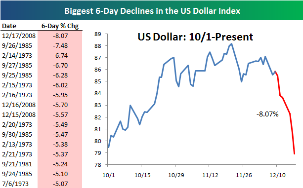 Dollarfall