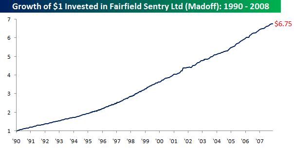 Fairfield Sentry Fund