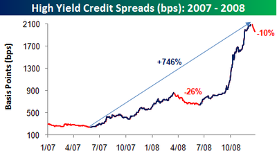 High Yield Spreads 122908