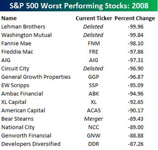 Worst Stocks 2008