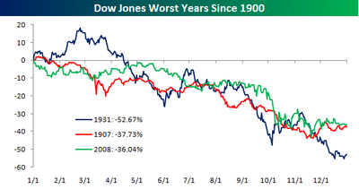 Worst Dow Years