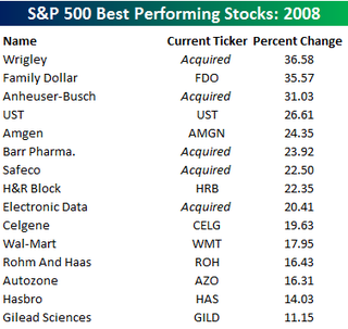 Best Stocks 2008