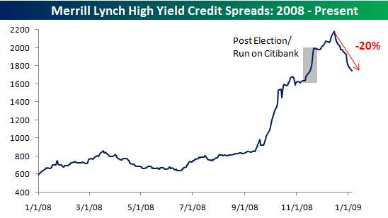 High Yield Spreads010509