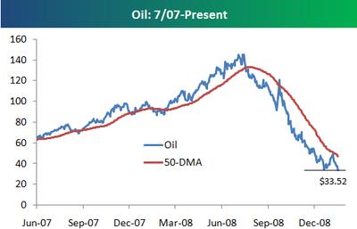 Oildown115