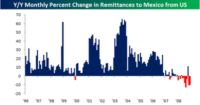 Monthly Remittances