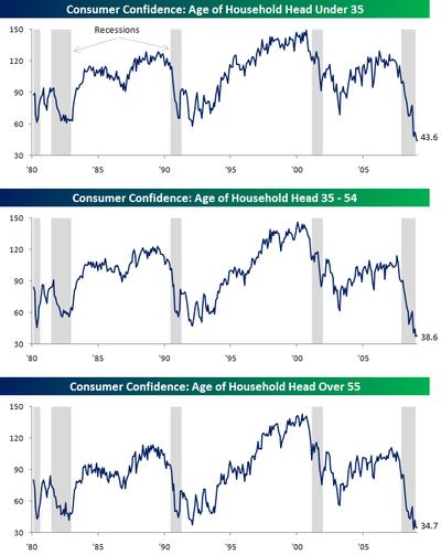 Consumer Confidence 012709