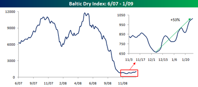 Baltic Index 012809