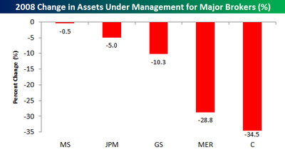 2008 Change in Assets Under Management