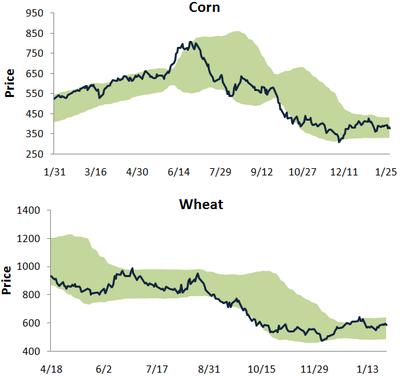 Cornwheat129
