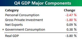 Q4 GDP