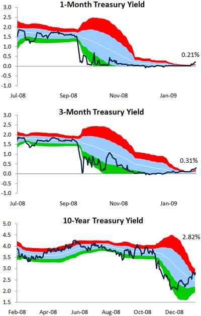 Treasuryyield203