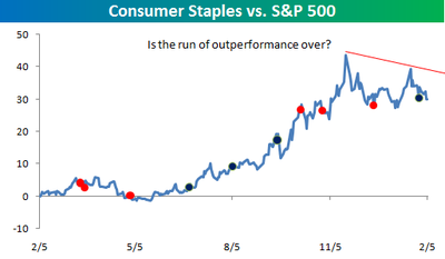 Consumer Staples rs