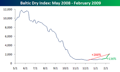 Baltic Dry Index0212