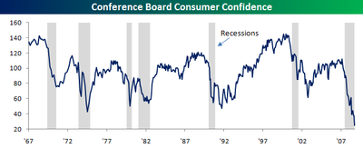 Consumer Confidence 022809