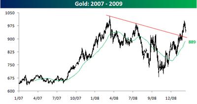 Gold022609
