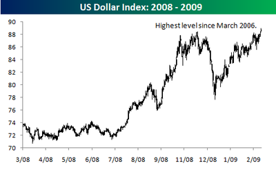 US Dollar Index 20082009