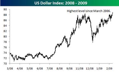 US Dollar Index 20082009