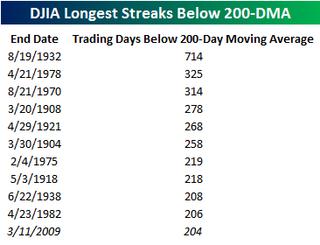 Longest Streaks Below 200