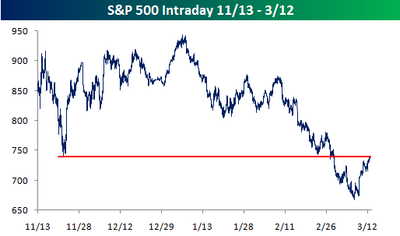 S&P 500 Intraday031209
