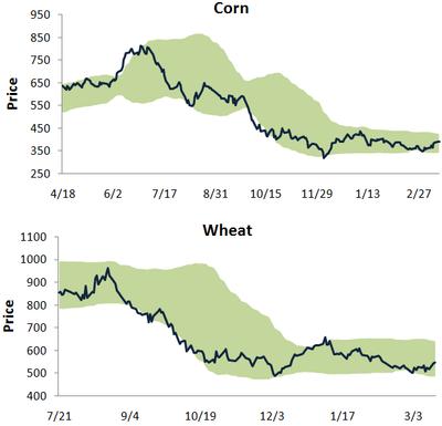 Cornwheat317