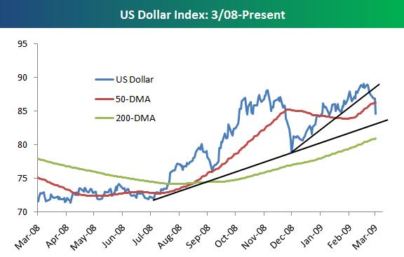 Dollarchart
