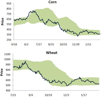Cornwheat225
